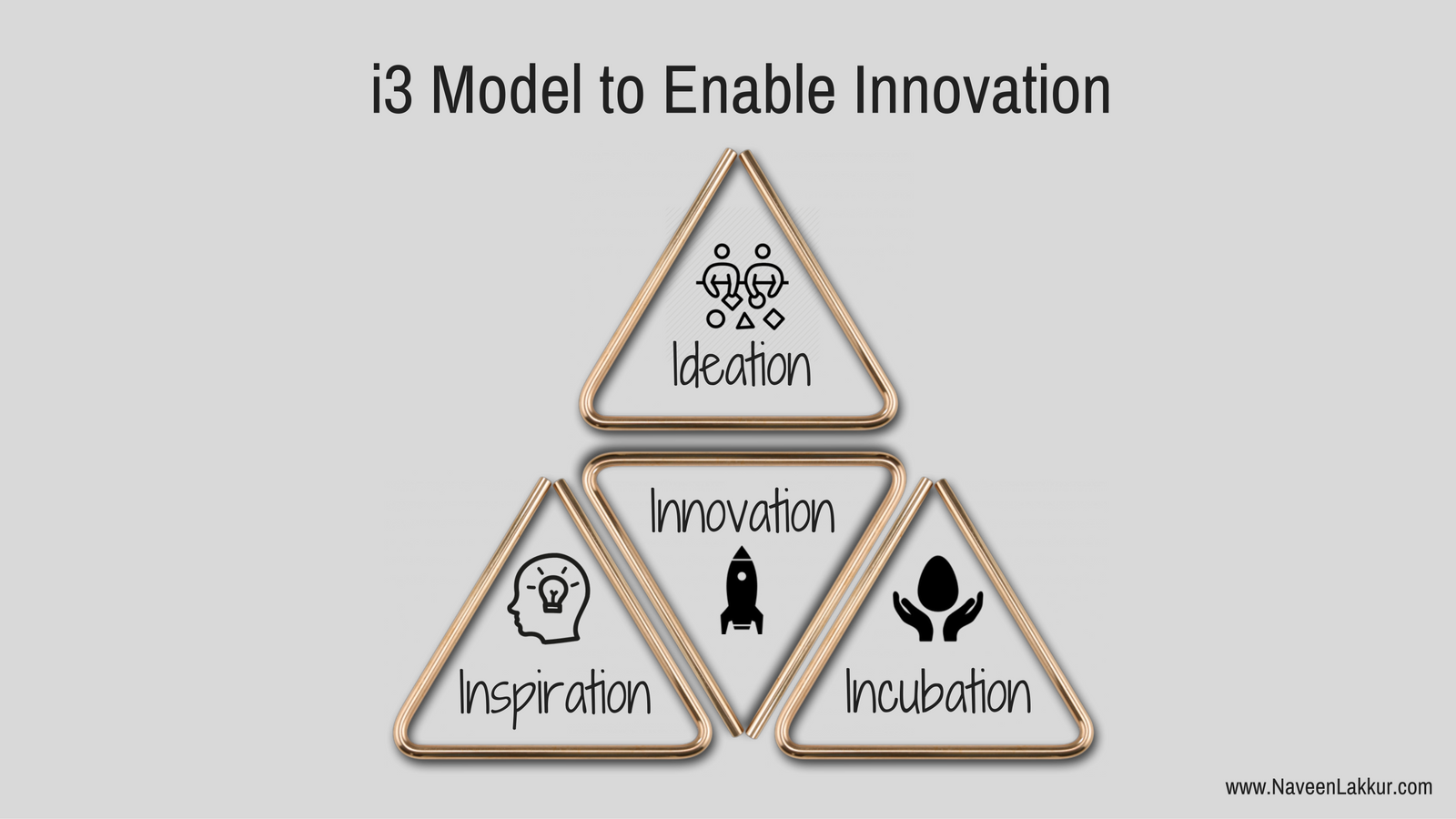 The 3 Important Angles of Innovation - By Naveen Lakkur