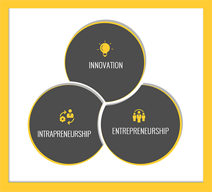 Innovation, Intrapreneurship, Entrepreneurship
