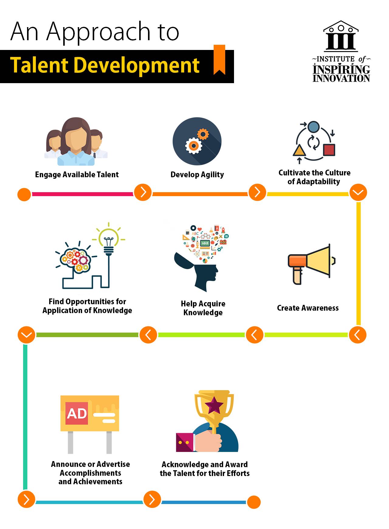 Talent Development Approach