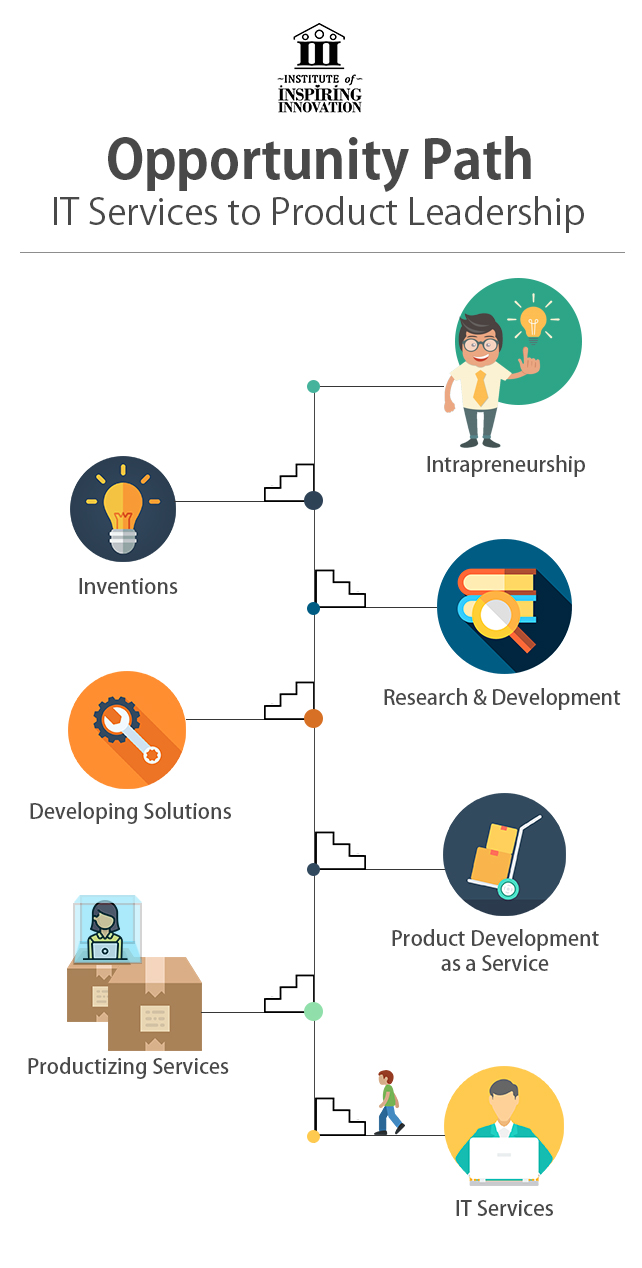 Opportunity Path - IT Services to Product Leadership